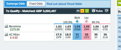 Champions League Profit Betfair Barcelona v Milan