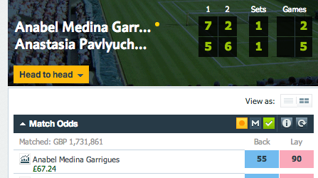 Profit Betfair Medina Garrigues vs Pavlyuchenkova