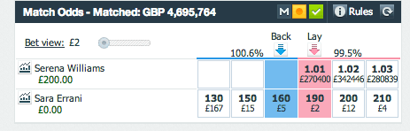 Profit Betfair Serena Williams vs Sara Errani